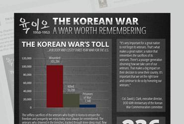 U.S. Army Korean War Infographic